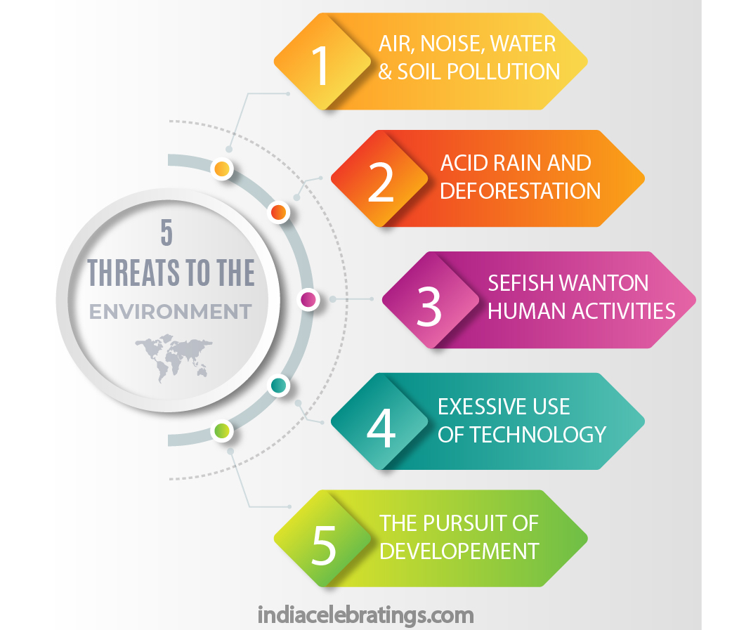 5 threats to the environment